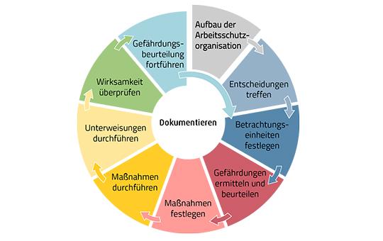 beratung arbeitsschutzmanagementsystem sonderleistungen gruma