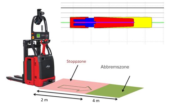 automatische abbremszone bei matic fahrzeugen