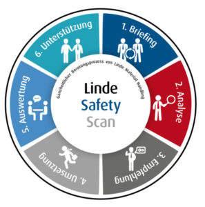 linde safety scan prozess