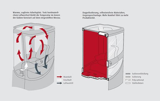 x range linde kabine isolierung
