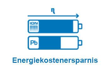 energiekostenersparnis