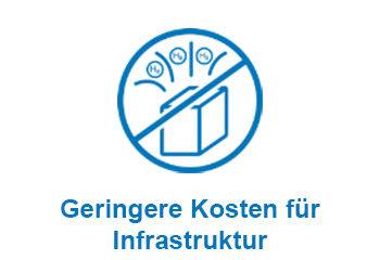 geringere kosten fuer infrastruktur 1