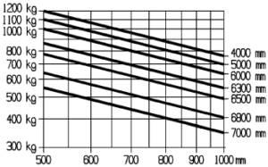 E16 E16C traglastdiagramm 300x187 2