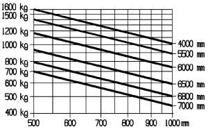 E16P traglastdiagramm