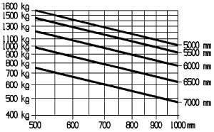 E16PH traglastdiagramm