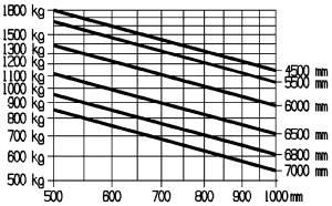 E18PH traglastdiagramm