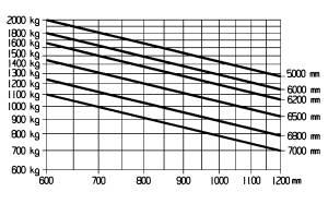 E20 600H traglastdiagramm