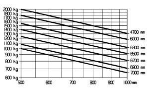 E20 traglastdiagramm