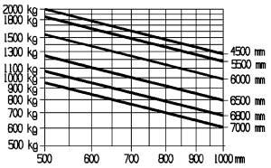 E20PL E20PH E20PHL traglastdiagramm