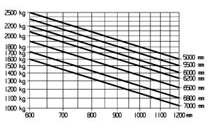 E25 600H 600HL traglastdiagramm