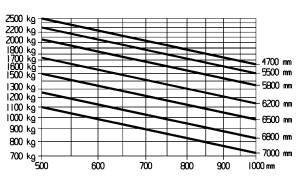 E25 E25L traglastdiagramm