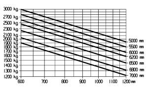 E30 600H 600HL traglastdiagramm