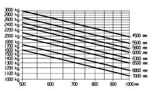 E30 E30L traglastdiagramm