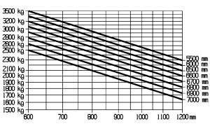 E35 600H traglastdiagramm