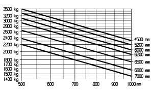 E35L E35HL traglastdiagramm