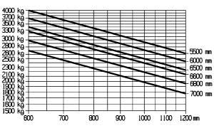 E40 600H 600HL traglastdiagramm