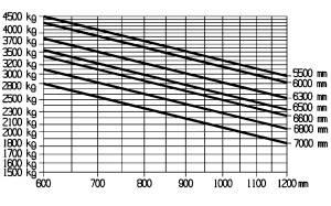 E45 600H 600HL traglastdiagramm