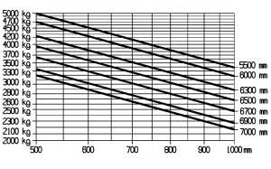 E50 500HL traglastdiagramm