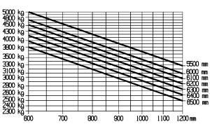 E50 600HL traglastdiagramm