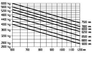 E60 traglastdiagramm