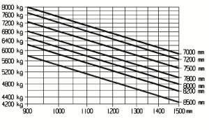 E80 900 traglastdiagramm