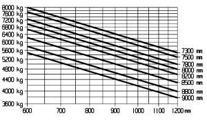 E80 traglastdiagramm