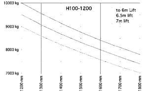 H100 1200 traglastdiagramm