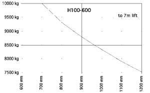 H100 600 traglastdiagramm