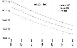 H120 1200 traglastdiagramm