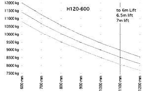 H120 600 traglastdiagramm