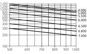 H14 traglastdiagramme