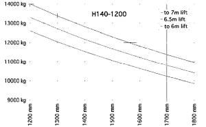 H140 1200 traglastdiagramm