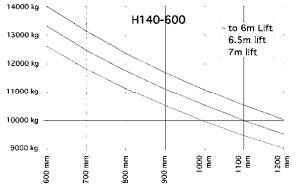 H140 600 traglastdiagramm