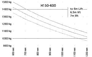H150 600 traglastdiagramm