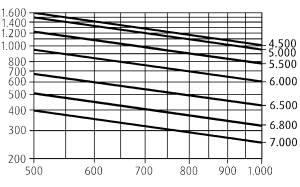 H16 traglastdiagramme