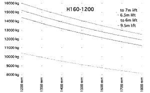 H160 1200 traglastdiagramm