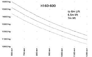 H160 600 traglastdiagramm