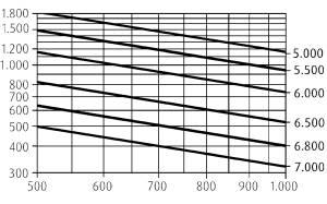 H18 traglastdiagramme