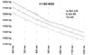 H180 600 traglastdiagramm