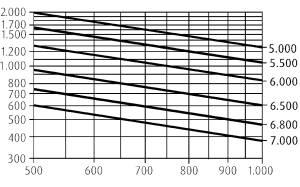 H20 traglastdiagramme