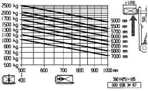 H25 500 tranglastdiagramm