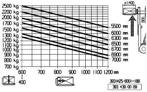 H25 600 traglastdiagramm