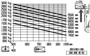 H30 500 traglastdiagramm