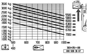 H35 500 traglastdiagramm