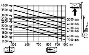 H40 500 traglastdiagramm