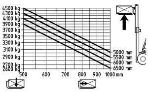 H45 500 traglastdiagramm