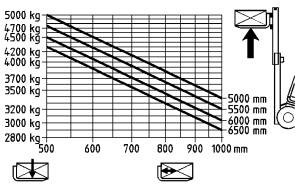 H50 500 traglastdiagramm