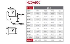 traglastdiagramm h20 600 1
