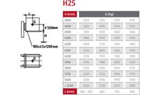 traglastdiagramm h25 1