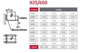 traglastdiagramm h25 600 1
